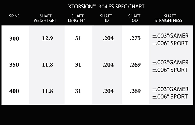 XTORSION™ Specifications Chart